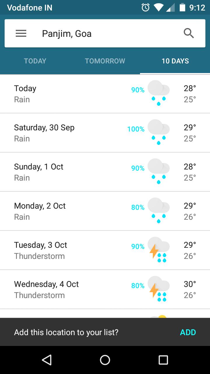 Goa Weather